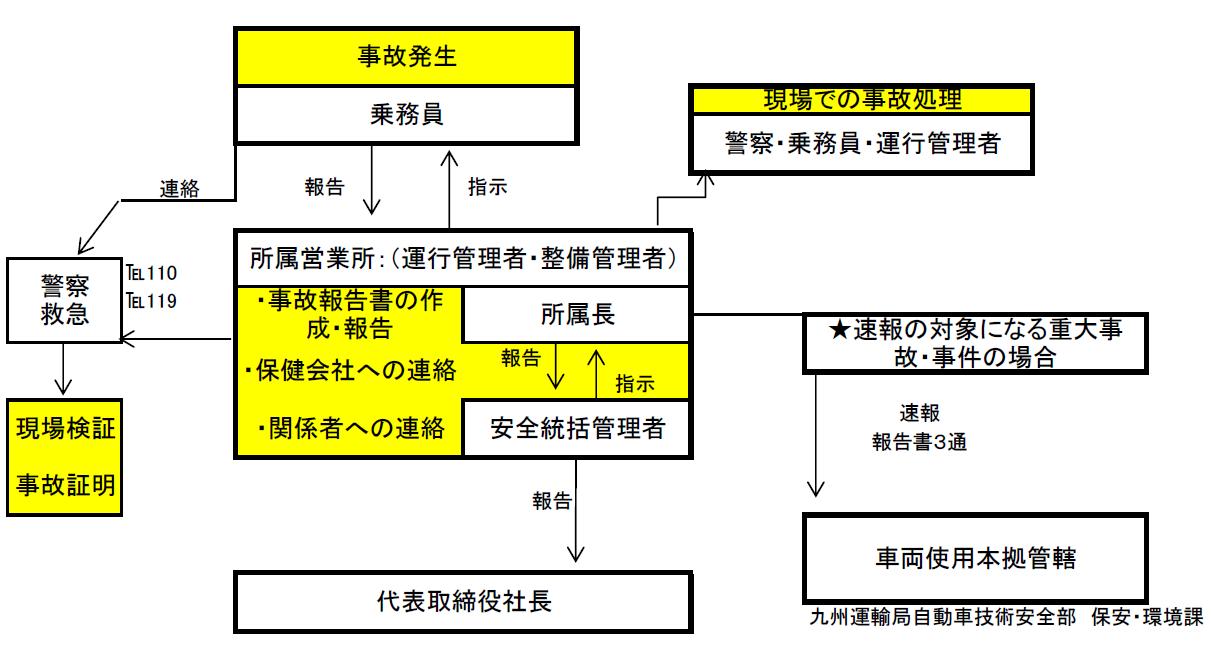 事故発生時の報告・事故処理体制図